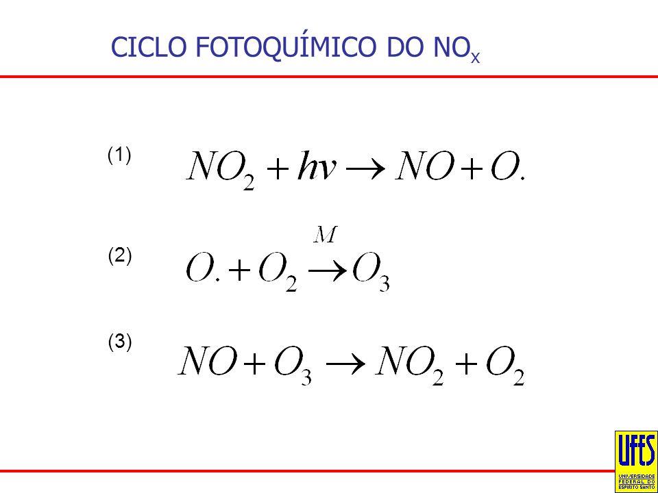 CICLO FOTOQUÍMICO DO NO x (1) (2) (3)