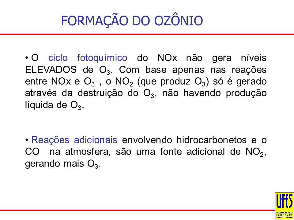 FORMAÇÃO DO OZÔNIO O ciclo fotoquímico do NOx não gera níveis ELEVADOS de O 3. Com base apenas nas reações entre NOx e O 3, o NO 2 (que produz O 3 ) s