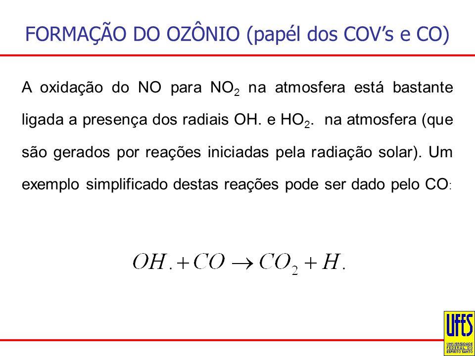FORMAÇÃO DO OZÔNIO (papél dos COVs e CO) A oxidação do NO para NO 2 na atmosfera está bastante ligada a presença dos radiais OH. e HO 2. na atmosfera