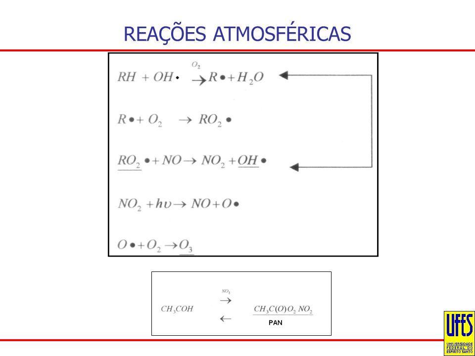 REAÇÕES ATMOSFÉRICAS