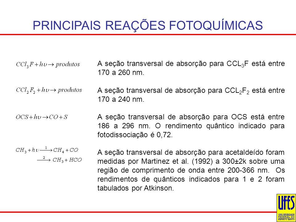 PRINCIPAIS REAÇÕES FOTOQUÍMICAS A seção transversal de absorção para CCL 3 F está entre 170 a 260 nm. A seção transversal de absorção para CCL 2 F 2 e