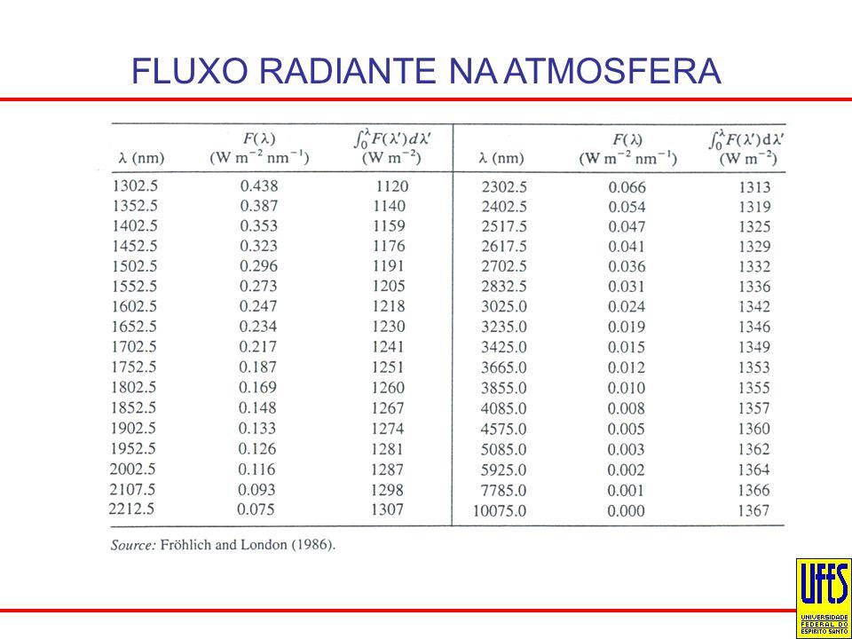 FLUXO RADIANTE NA ATMOSFERA