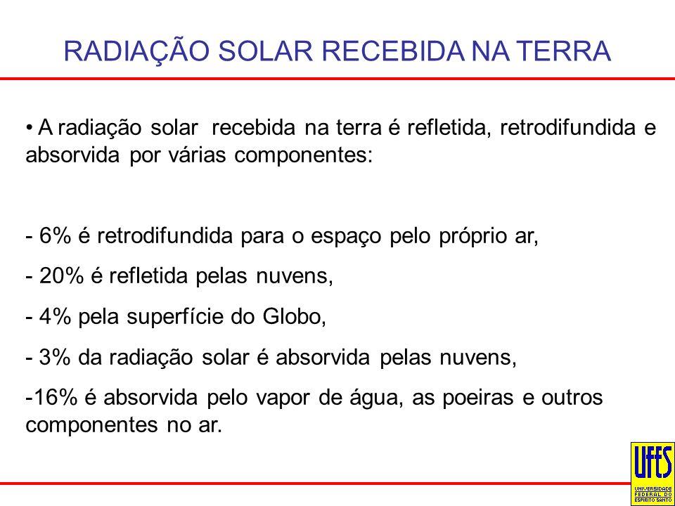 RADIAÇÃO SOLAR RECEBIDA NA TERRA A radiação solar recebida na terra é refletida, retrodifundida e absorvida por várias componentes: - 6% é retrodifund