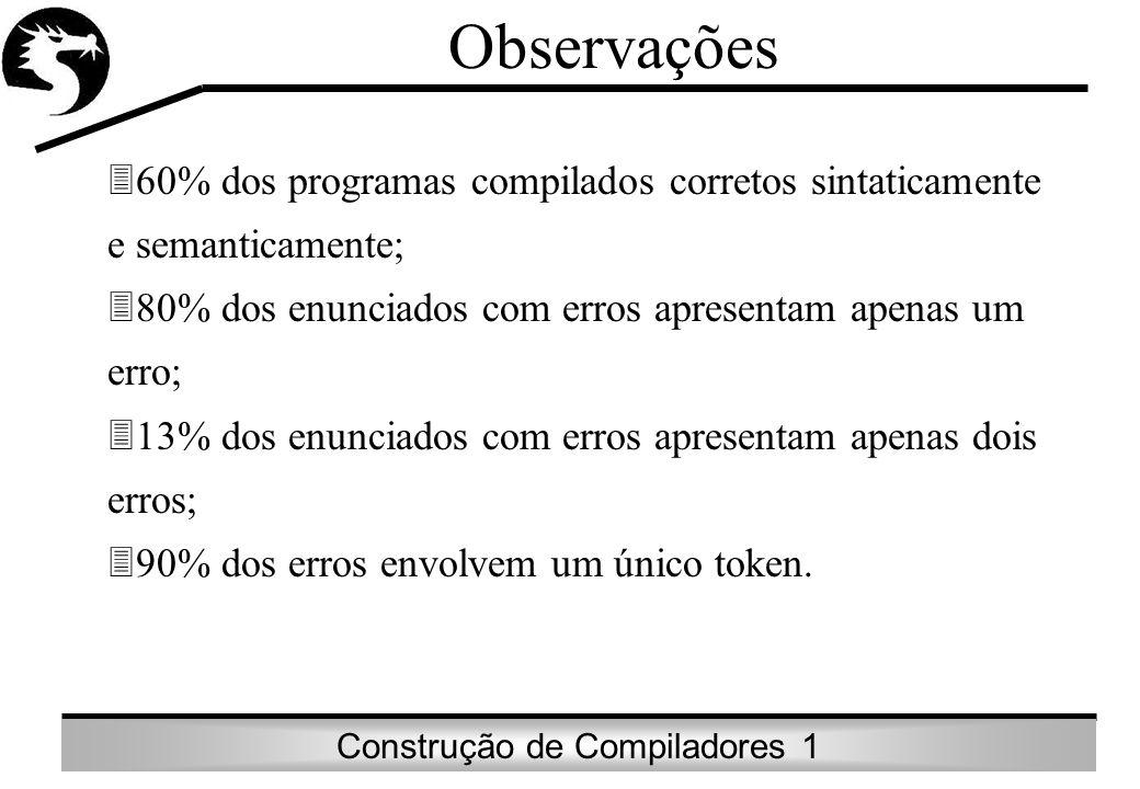 Construção de Compiladores 1 Observações 360% dos programas compilados corretos sintaticamente e semanticamente; 380% dos enunciados com erros apresen