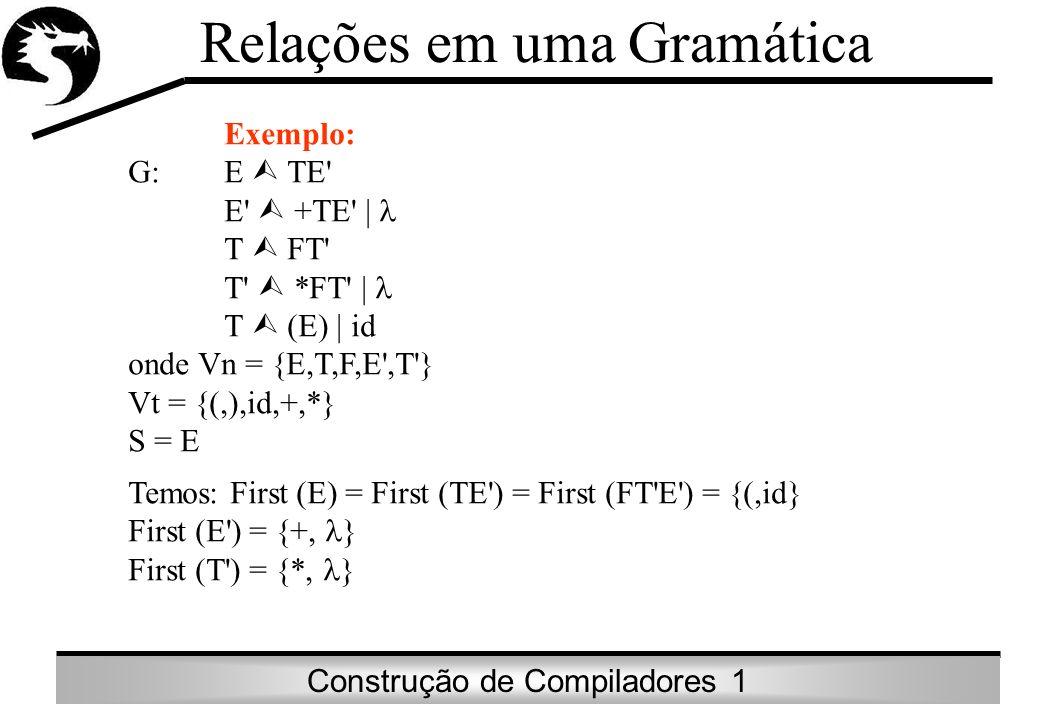 Construção de Compiladores 1 Relações em uma Gramática Relação Seguidork (Follow) Seja G = (Vn, Vt, P, S) definimos a relação Follow como: Followk (A) = {x e Vt* | (S deriva A e x Firstk ( )} onde A Vn; x Vt*; (Vn U Vt)* Assim, o conjunto Follow1 (A) é o conjunto dos terminais a que podem aparecer imediatamente à direita de A em alguma forma sentencial ( estágio da geração de uma sentença constitui uma forma sentencial), tal que S deriva Aa para algum e.