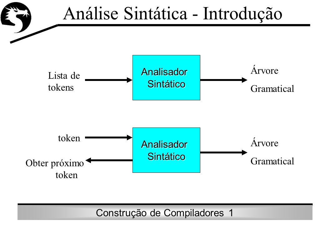 Construção de Compiladores 1 Análise Sintática - IntroduçãoAnalisadorSintático AnalisadorSintático Lista de tokens Árvore Gramatical Árvore Gramatical
