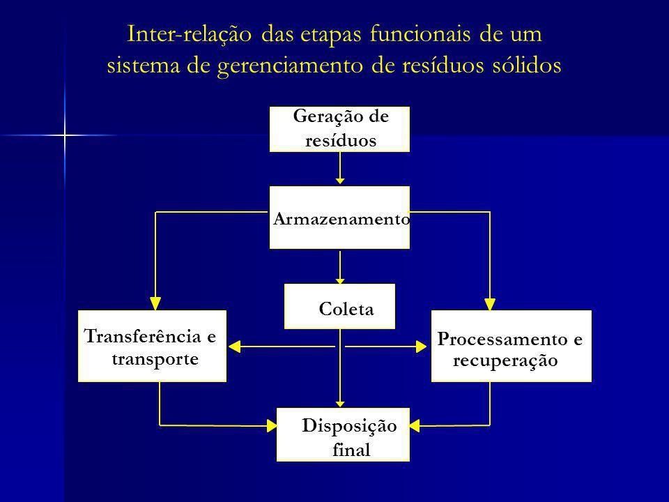 Geração de resíduos Coleta Transferência e transporte Disposição final Armazenamento Processamento e recuperação Inter-relação das etapas funcionais d