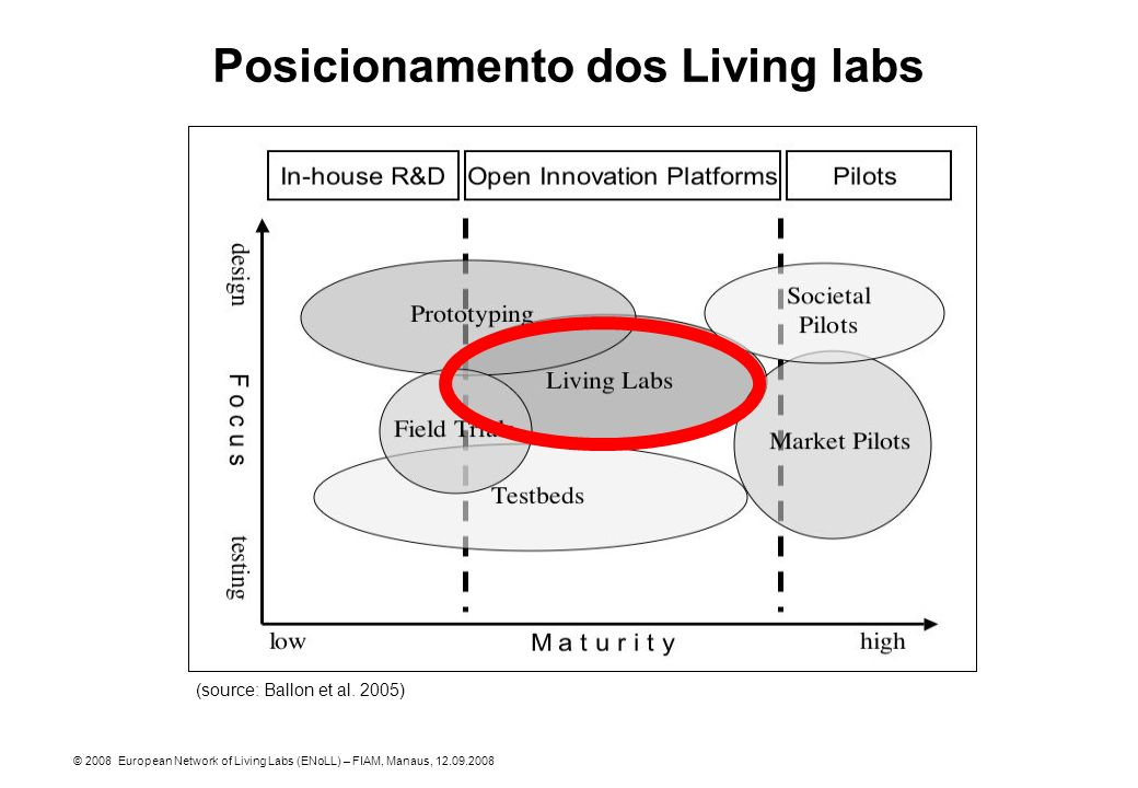 Posicionamento dos Living labs (source: Ballon et al.