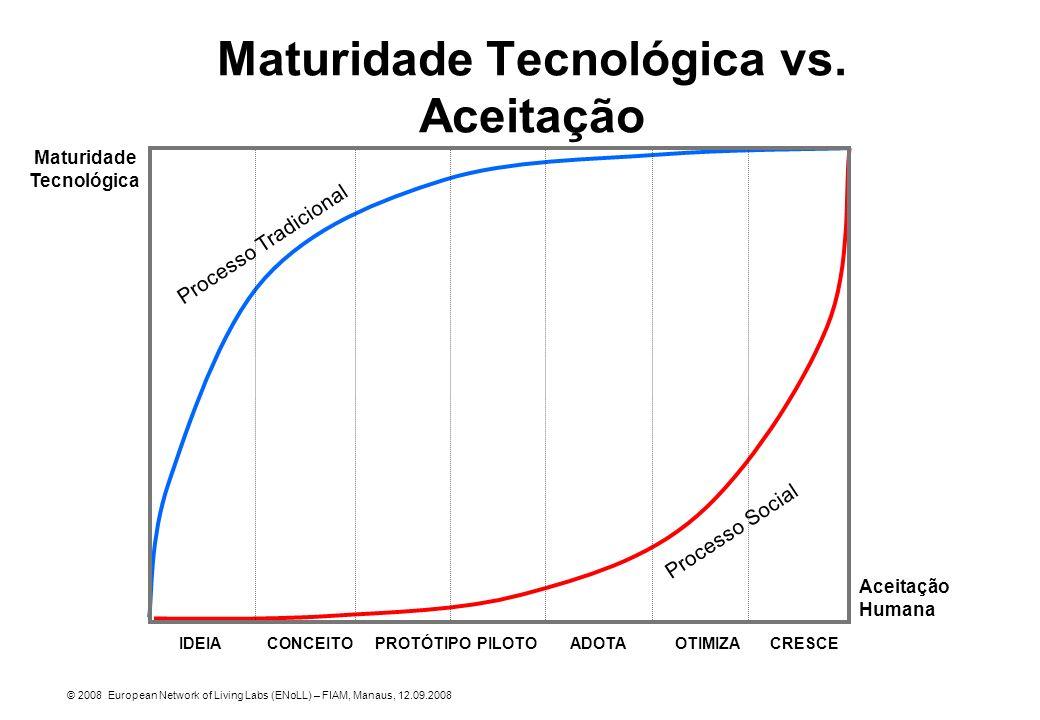 Maturidade Tecnológica vs. Aceitação © 2008 European Network of Living Labs (ENoLL) – FIAM, Manaus, 12.09.2008 IDEIACONCEITOPROTÓTIPOPILOTOADOTAOTIMIZ