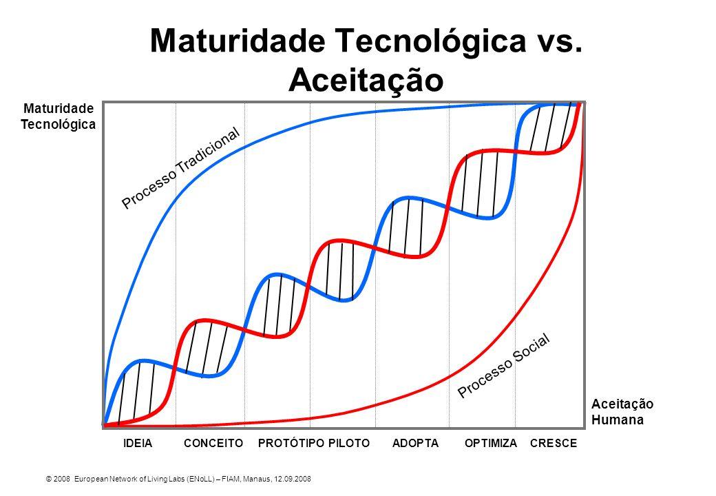 Maturidade Tecnológica vs. Aceitação © 2008 European Network of Living Labs (ENoLL) – FIAM, Manaus, 12.09.2008 IDEIACONCEITOPROTÓTIPOPILOTOADOPTAOPTIM
