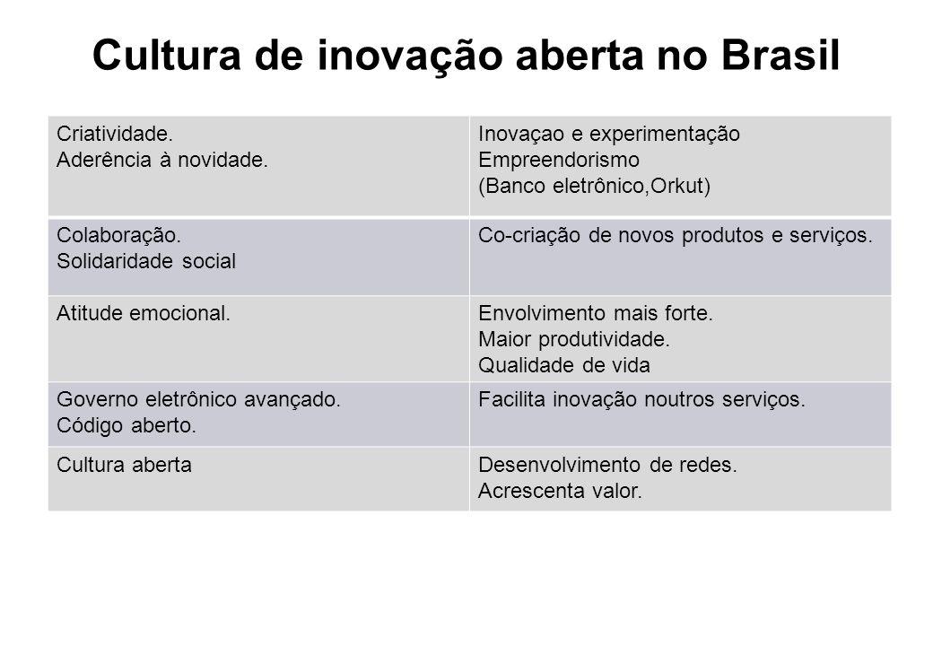 Cultura de inovação aberta no Brasil Criatividade. Aderência à novidade. Inovaçao e experimentação Empreendorismo (Banco eletrônico,Orkut) Colaboração