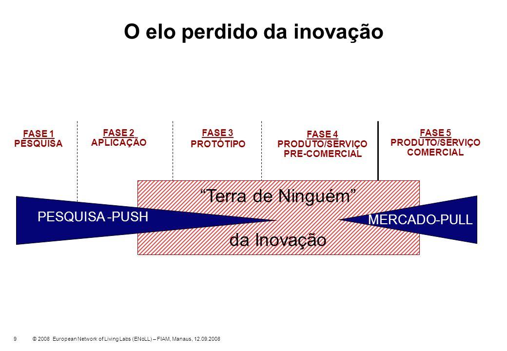 9 O elo perdido da inovação Terra de Ninguém da Inovação PESQUISA -PUSH MERCADO-PULL FASE 2 APLICAÇÃO FASE 3 PROTÓTIPO FASE 4 PRODUTO/SERVIÇO PRE-COME