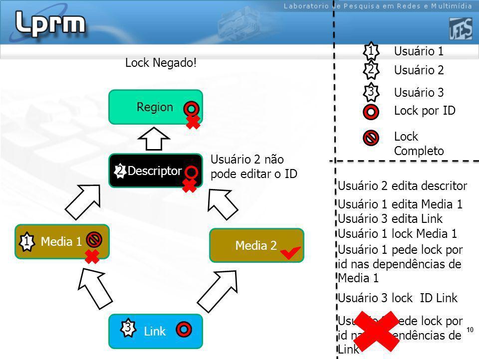10 1 2 Usuário 1 Usuário 2 Lock por ID Lock Completo Region Media 1 Media 2 Descriptor Link 1 2 Usuário 2 edita descritor Usuário 1 edita Media 1 Usuário 1 lock Media 1 Usuário 3 pede lock por id nas dependências de Link Usuário 2 não pode editar o ID Lock Negado.