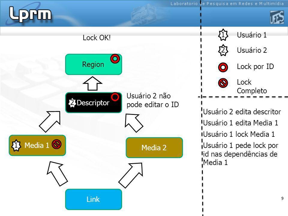 9 1 2 Usuário 1 Usuário 2 Lock por ID Lock Completo Region Media 1 Media 2 Descriptor Link 1 2 Usuário 2 edita descritor Usuário 1 edita Media 1 Usuár