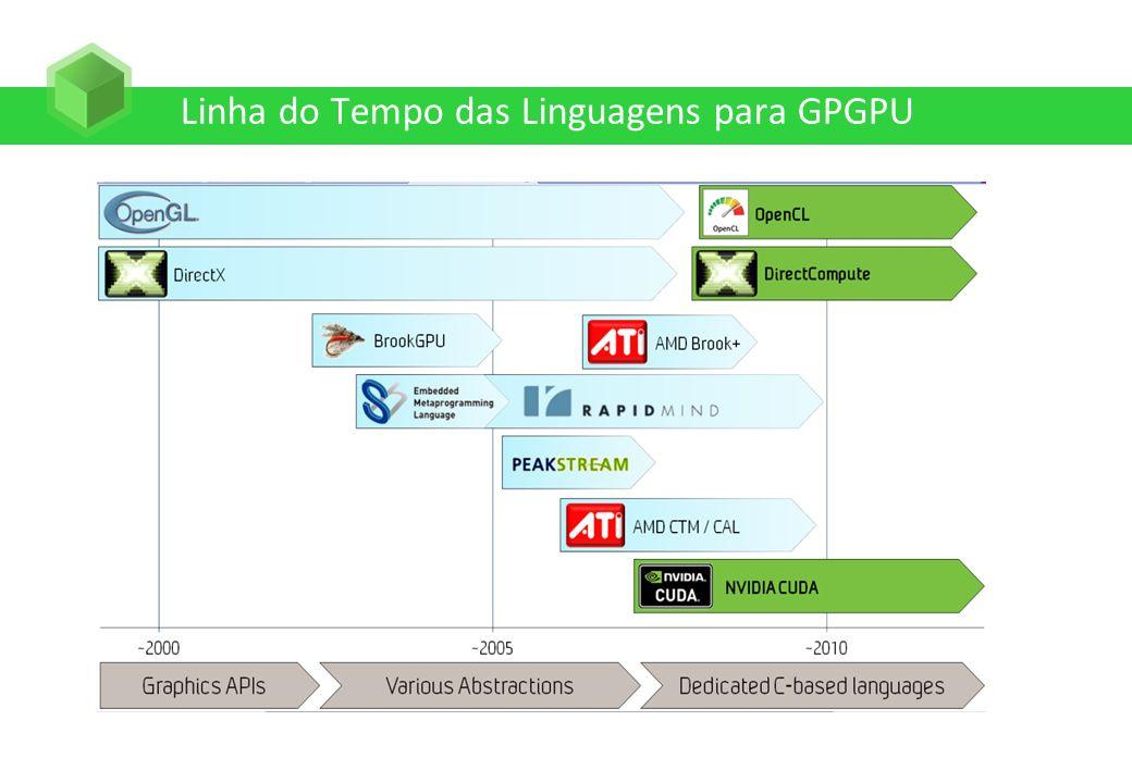 Linha do Tempo das Linguagens para GPGPU