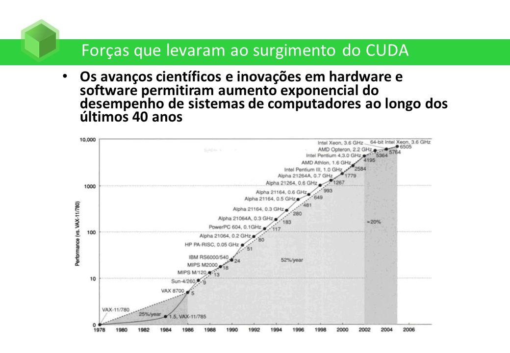 Forças que levaram ao surgimento do CUDA Os avanços científicos e inovações em hardware e software permitiram aumento exponencial do desempenho de sis