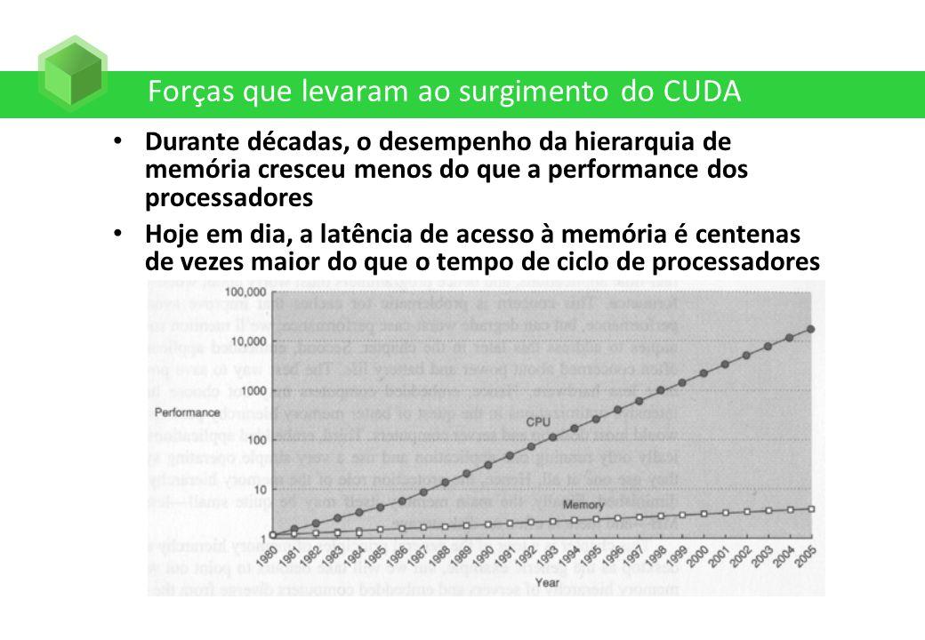 Forças que levaram ao surgimento do CUDA Durante décadas, o desempenho da hierarquia de memória cresceu menos do que a performance dos processadores H