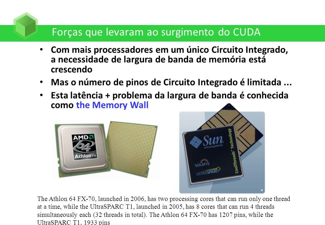 Forças que levaram ao surgimento do CUDA Com mais processadores em um único Circuito Integrado, a necessidade de largura de banda de memória está cres