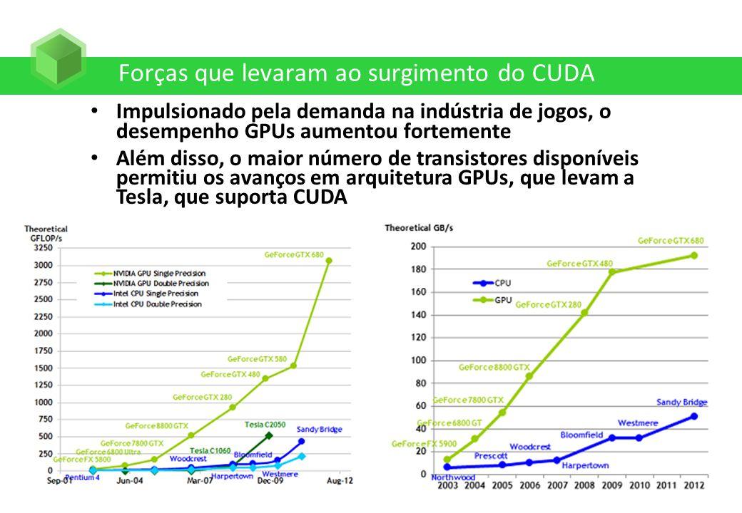 Forças que levaram ao surgimento do CUDA Impulsionado pela demanda na indústria de jogos, o desempenho GPUs aumentou fortemente Além disso, o maior nú