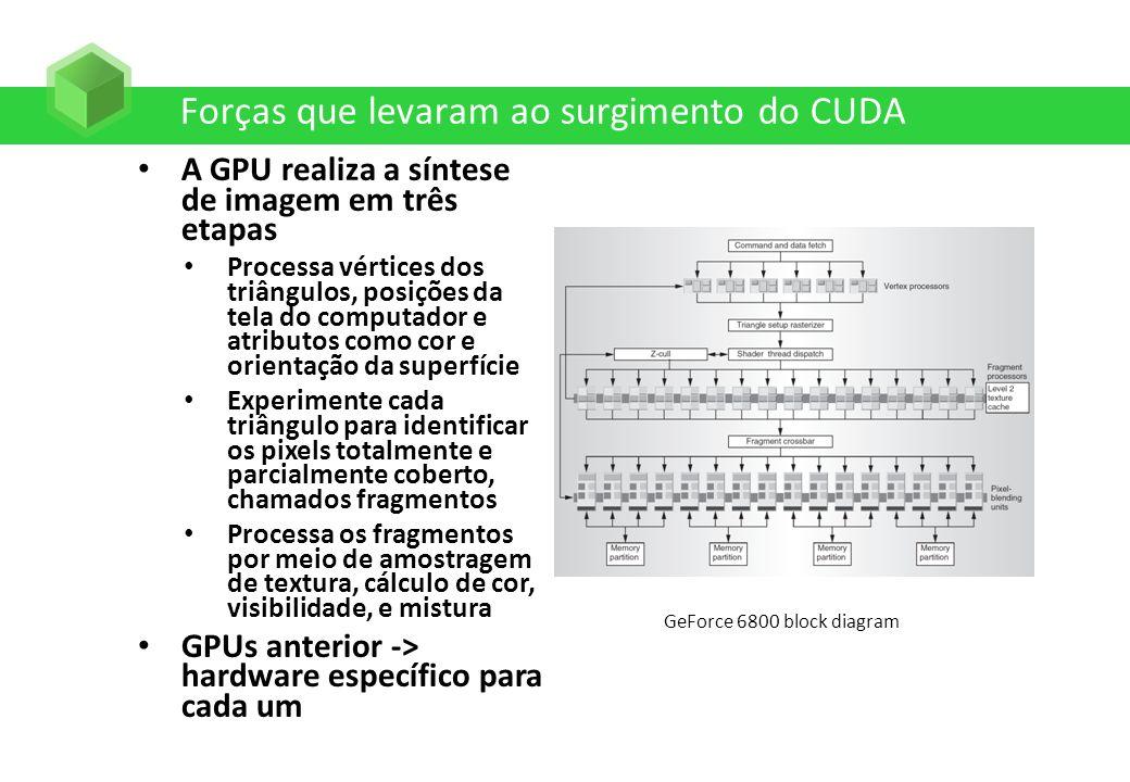 Forças que levaram ao surgimento do CUDA A GPU realiza a síntese de imagem em três etapas Processa vértices dos triângulos, posições da tela do comput