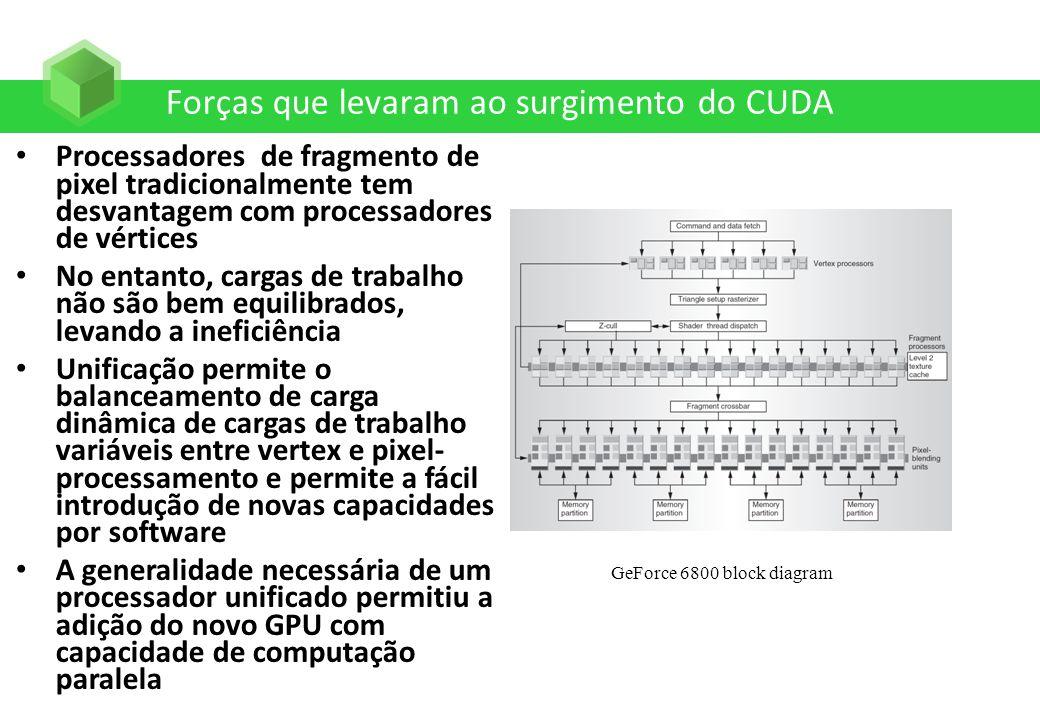 Forças que levaram ao surgimento do CUDA Processadores de fragmento de pixel tradicionalmente tem desvantagem com processadores de vértices No entanto
