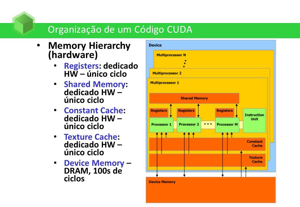 Organização de um Código CUDA Memory Hierarchy (hardware) Registers: dedicado HW – único ciclo Shared Memory: dedicado HW – único ciclo Constant Cache