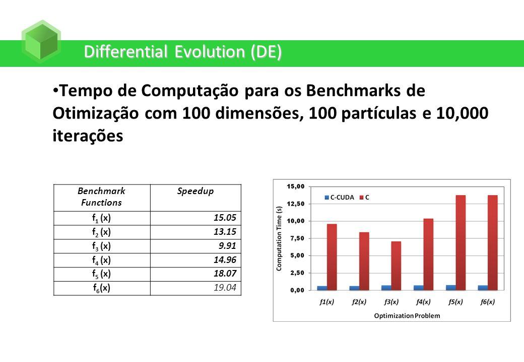 Differential Evolution (DE) Tempo de Computação para os Benchmarks de Otimização com 100 dimensões, 100 partículas e 10,000 iterações Benchmark Functi