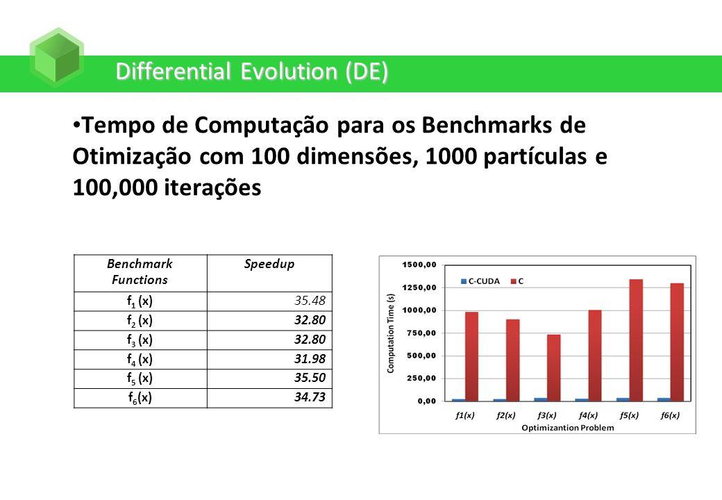 Differential Evolution (DE) Tempo de Computação para os Benchmarks de Otimização com 100 dimensões, 1000 partículas e 100,000 iterações Benchmark Func