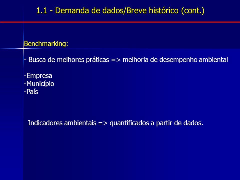 1.1 - Demanda de dados/Breve histórico (cont.) Benchmarking: - Busca de melhores práticas => melhoria de desempenho ambiental -Empresa -Município -Paí