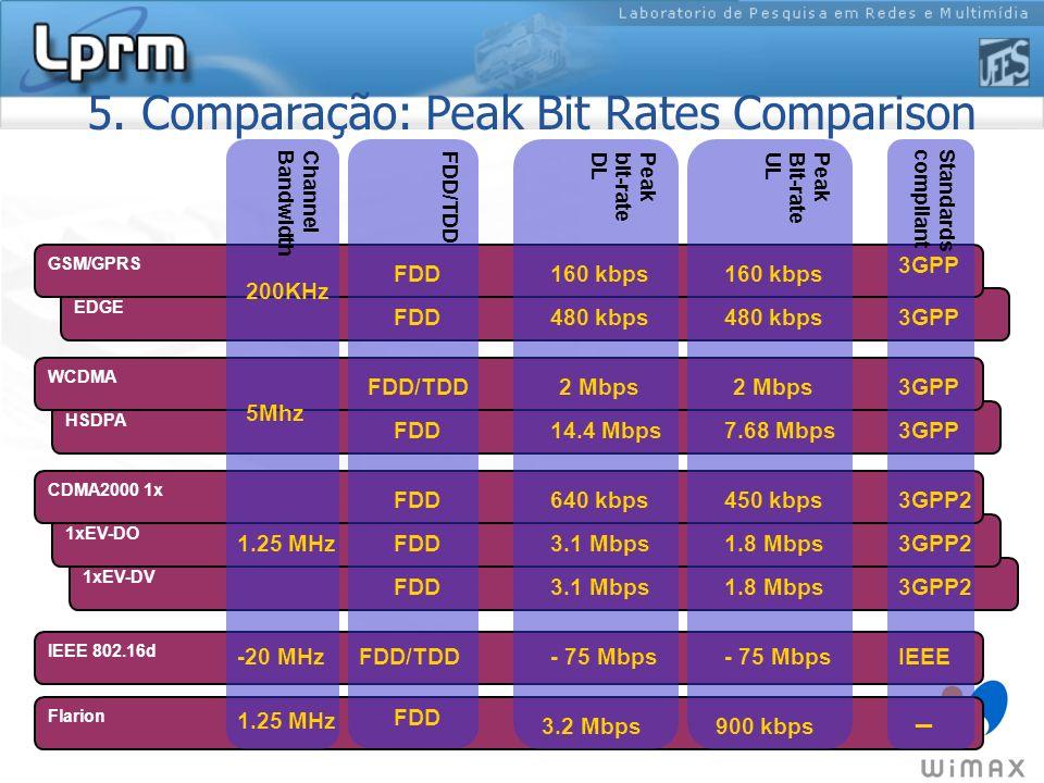 1xEV-DV 1xEV-DO HSDPA EDGE GSM/GPRS WCDMA CDMA2000 1x Flarion IEEE 802.16d ChannelBandwidth 200KHz 5Mhz 1.25 MHz Peakbit-rateDL 160 kbps PeakBit-rateU