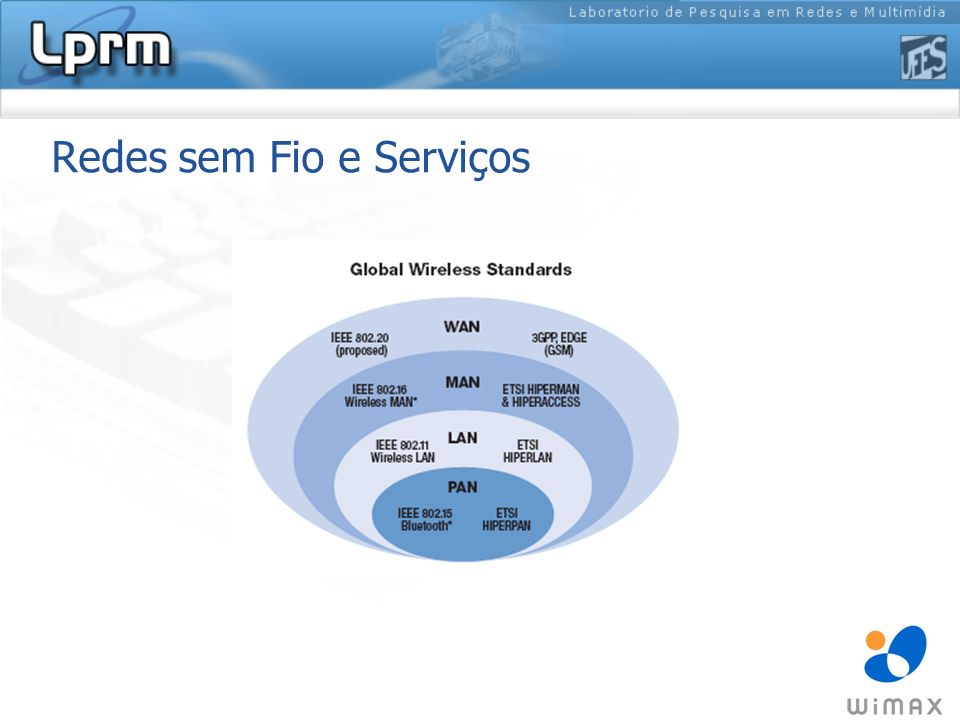 1.O que é Wimax. Worldwide Interoperability for Microwave Access.