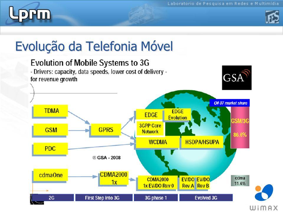 Evolução da Telefonia Móvel