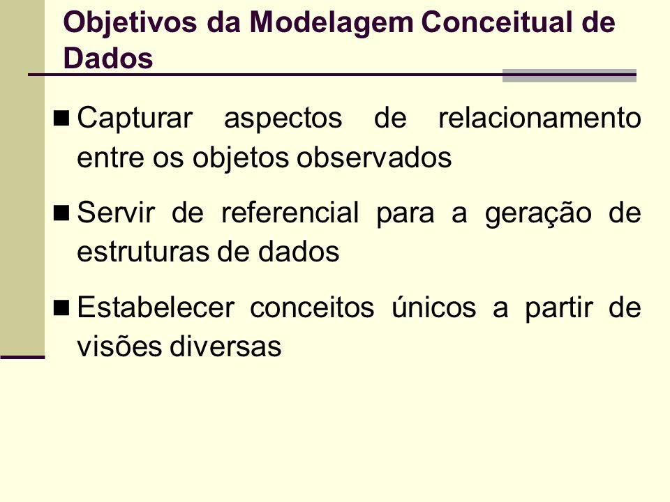 Objetivos da Modelagem Conceitual de Dados Capturar aspectos de relacionamento entre os objetos observados Servir de referencial para a geração de est