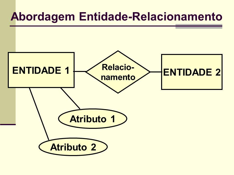 Abordagem Entidade-Relacionamento ENTIDADE 1 ENTIDADE 2 Relacio- namento Atributo 1 Atributo 2