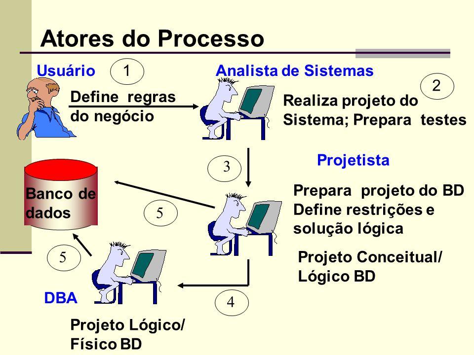 Realiza projeto do Sistema; Prepara testes Define regras do negócio UsuárioAnalista de Sistemas Banco de dados DBA Projeto Lógico/ Físico BD Projeto C