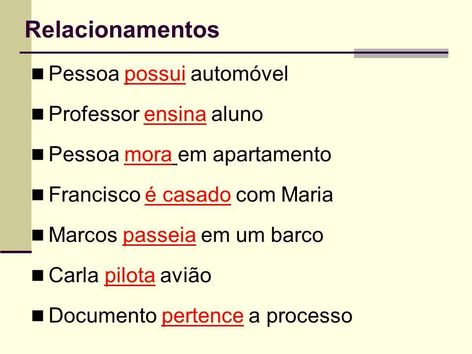 Relacionamentos Pessoa possui automóvel Professor ensina aluno Pessoa mora em apartamento Francisco é casado com Maria Marcos passeia em um barco Carl