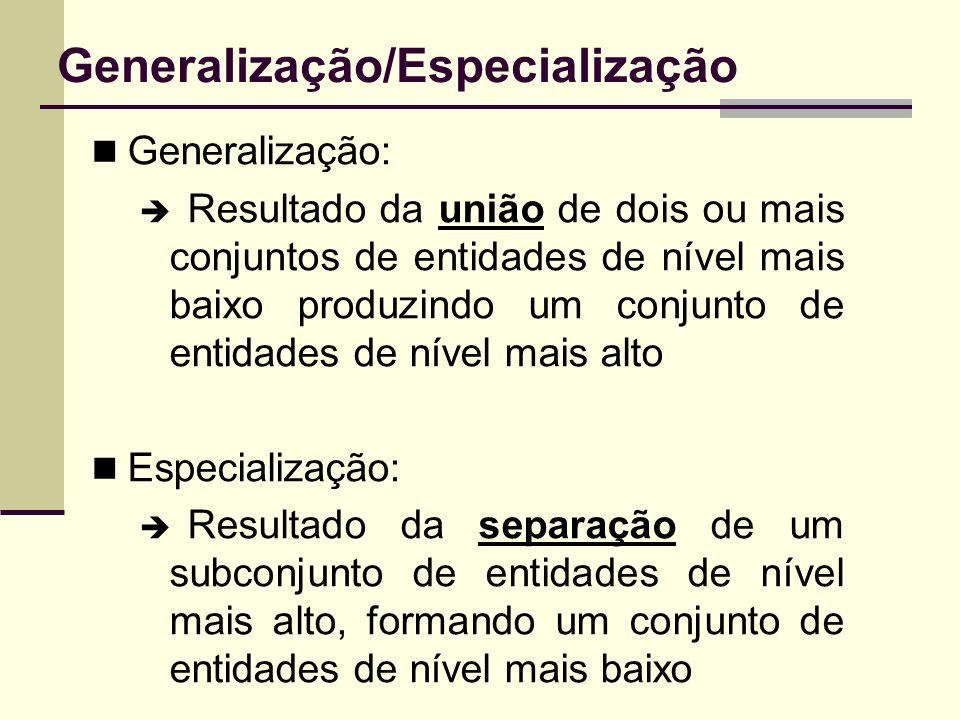 Generalização/Especialização Generalização: Resultado da união de dois ou mais conjuntos de entidades de nível mais baixo produzindo um conjunto de en