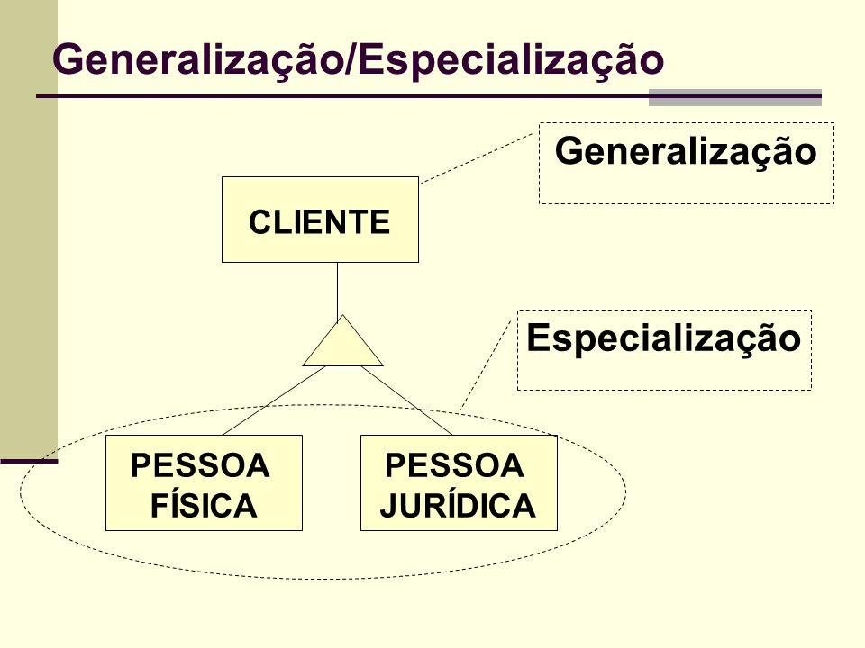 Generalização/Especialização CLIENTE PESSOA FÍSICA PESSOA JURÍDICA Generalização Especialização