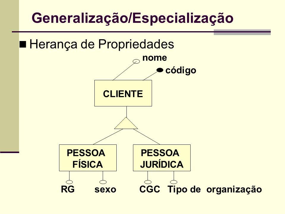 Generalização/Especialização Herança de Propriedades CLIENTE PESSOA FÍSICA PESSOA JURÍDICA nome código RGsexoCGCTipo de organização