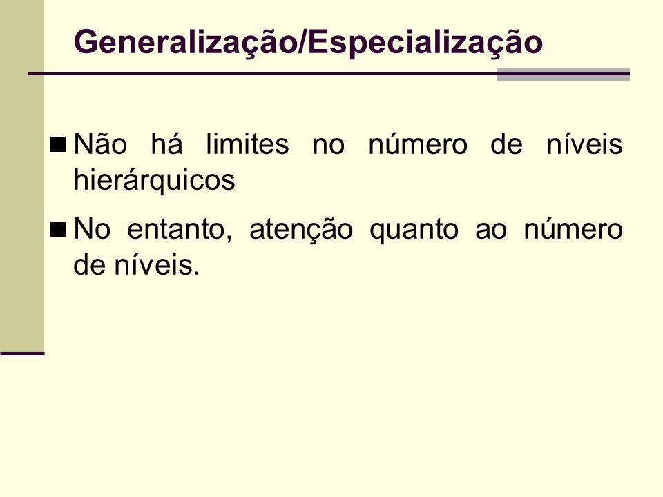 Generalização/Especialização Não há limites no número de níveis hierárquicos No entanto, atenção quanto ao número de níveis.