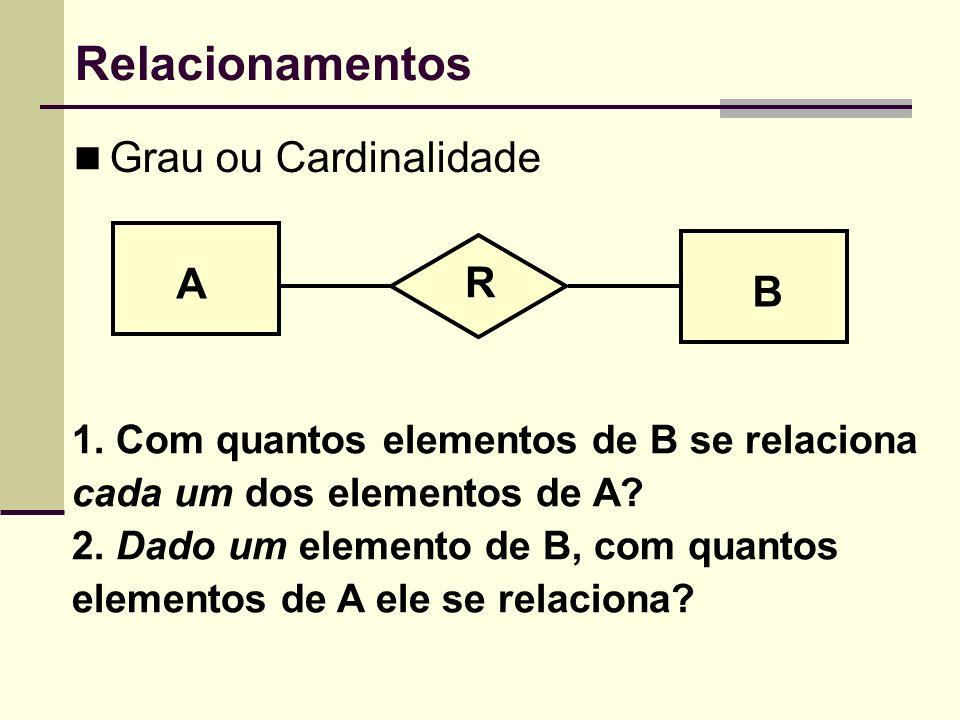 Relacionamentos Grau ou Cardinalidade A B R 1. Com quantos elementos de B se relaciona cada um dos elementos de A? 2. Dado um elemento de B, com quant