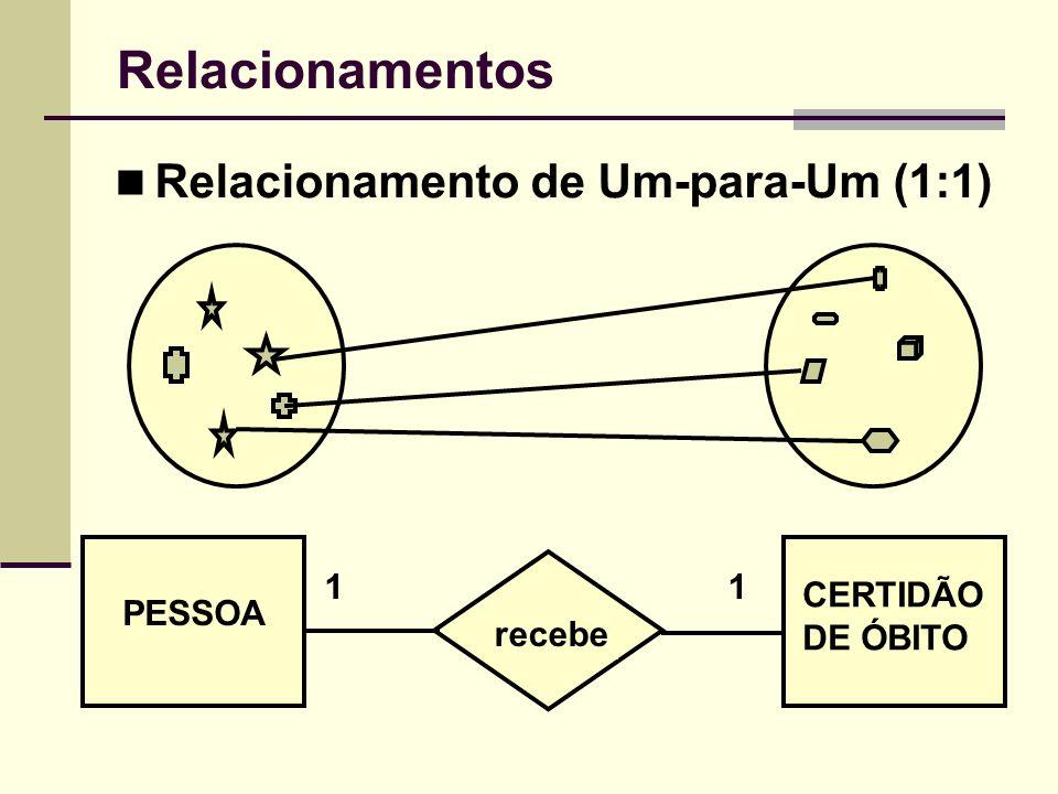 Relacionamentos Relacionamento de Um-para-Um (1:1) PESSOA CERTIDÃO DE ÓBITO recebe 11