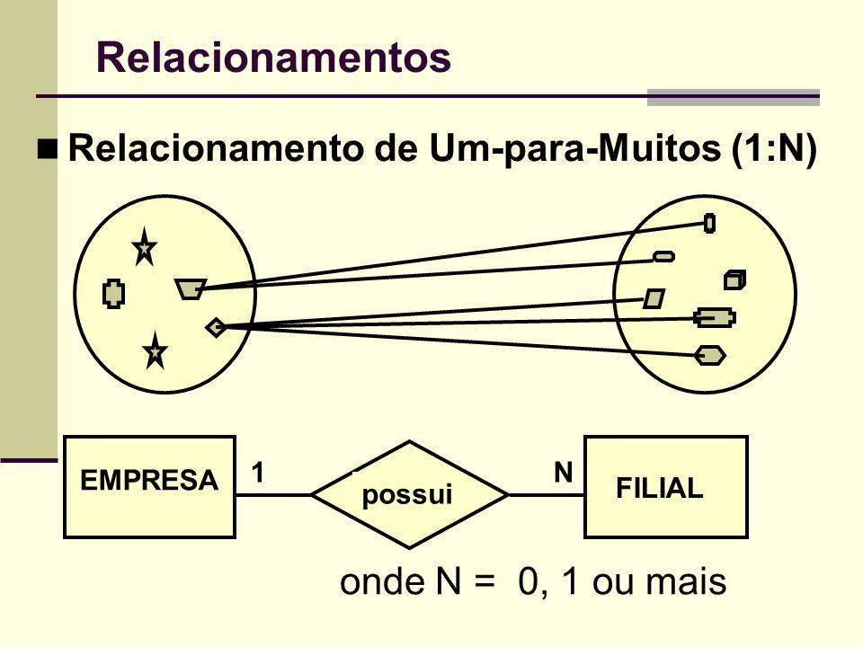 Relacionamentos Relacionamento de Um-para-Muitos (1:N) EMPRESA FILIAL possui 1N onde N = 0, 1 ou mais