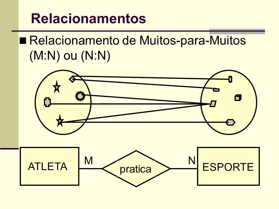 Relacionamentos Relacionamento de Muitos-para-Muitos (M:N) ou (N:N) ATLETA ESPORTE pratica MN
