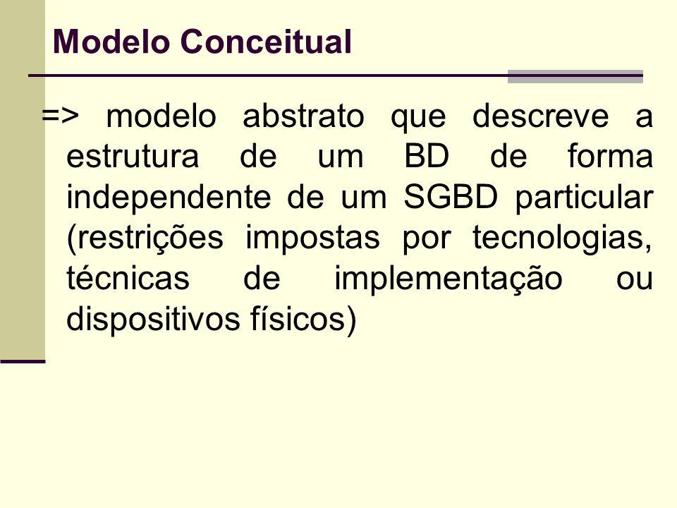 Modelo Conceitual => modelo abstrato que descreve a estrutura de um BD de forma independente de um SGBD particular (restrições impostas por tecnologia