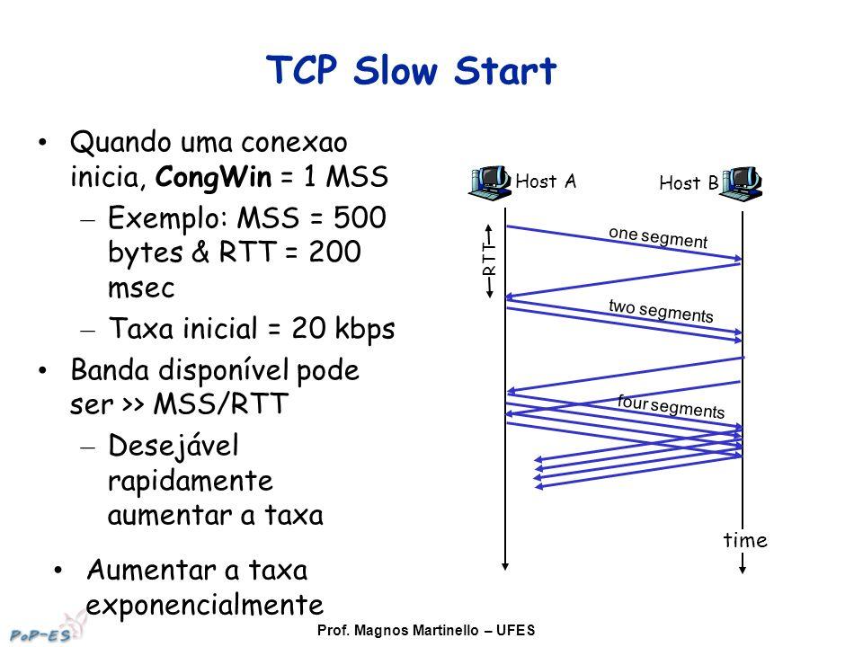 Prof. Magnos Martinello – UFES TCP Slow Start Quando uma conexao inicia, CongWin = 1 MSS – Exemplo: MSS = 500 bytes & RTT = 200 msec – Taxa inicial =