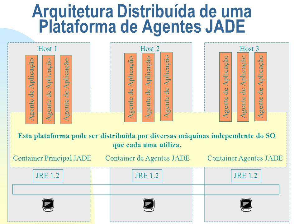 JRE 1.2 Container Principal JADEContainer de Agentes JADEContainer Agentes JADE Esta plataforma pode ser distribuída por diversas máquinas independent