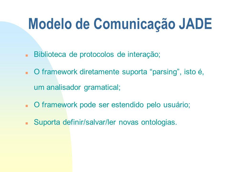 Modelo de Comunicação JADE n Biblioteca de protocolos de interação; n O framework diretamente suporta parsing, isto é, um analisador gramatical; n O f