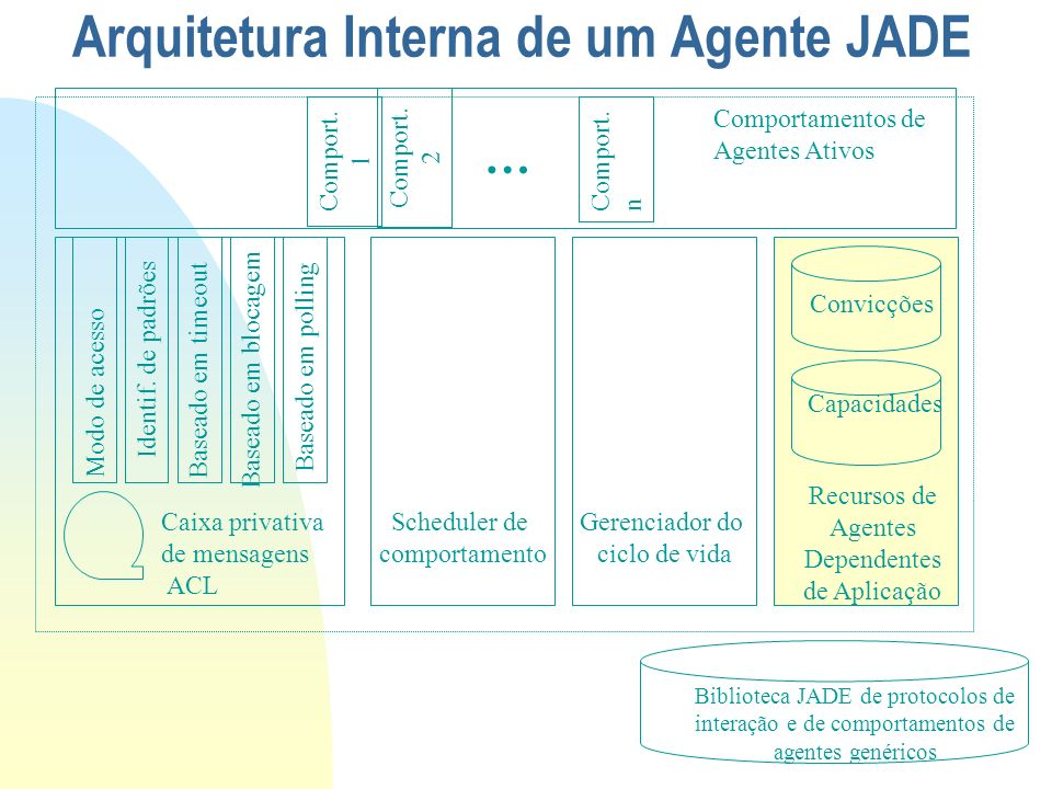 Arquitetura Interna de um Agente JADE Caixa privativa de mensagens ACL Scheduler de comportamento Identif. de padrões Baseado em timeout Baseado em bl