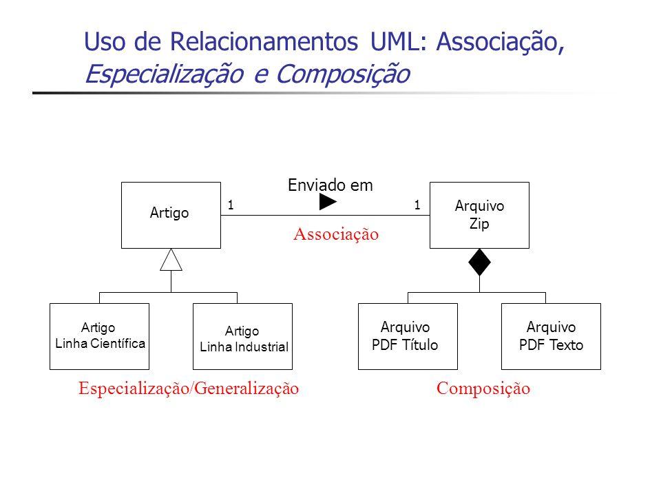 Uso de Relacionamentos UML: Associação, Especialização e Composição Artigo Linha Científica Artigo Linha Industrial Arquivo Zip Enviado em 11 Arquivo PDF Título Arquivo PDF Texto Especialização/GeneralizaçãoComposição Associação